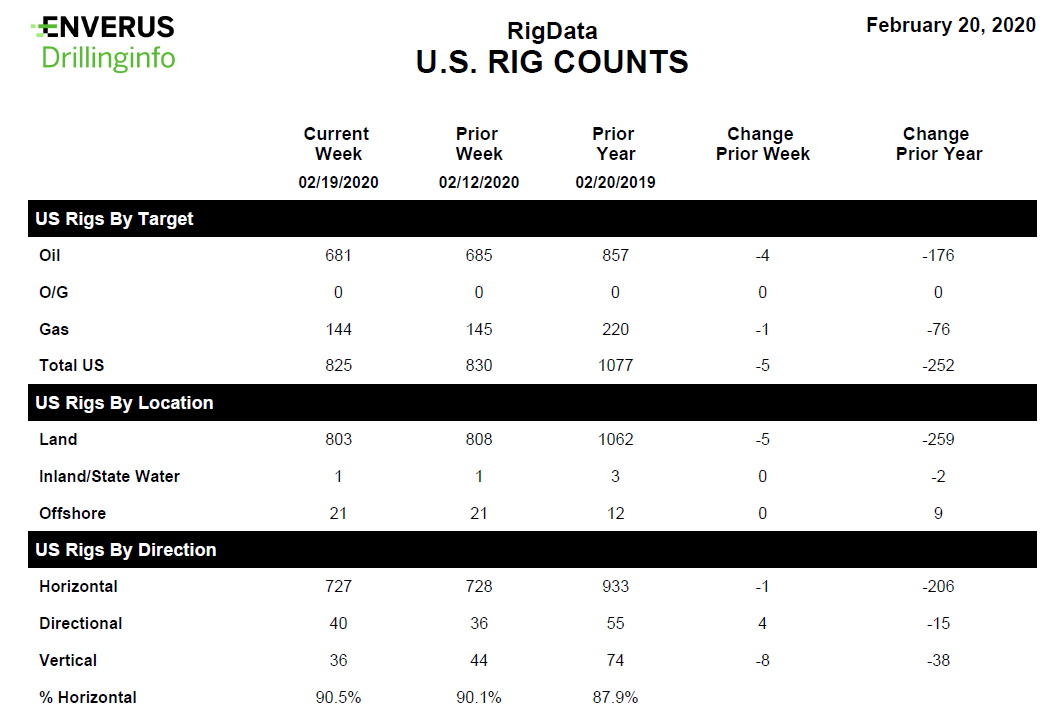 Rig Count - Feb 20, 2020